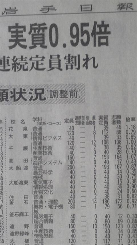入試 高校 岩手 県